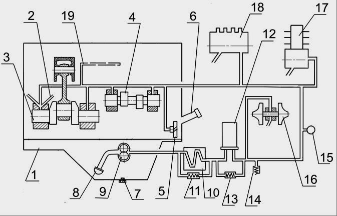 Рис.1б - Система смазки