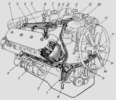 смазки двигателя ЯМЗ-238