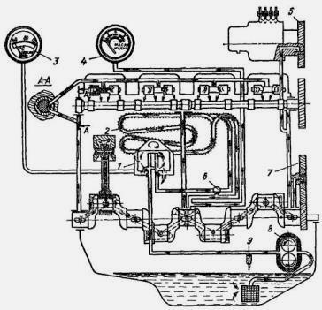 смазки дизеля Д-144