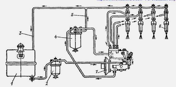 Топливная система дизельного